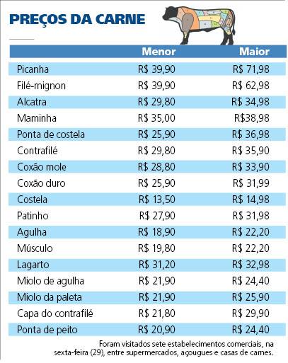 Preço da carne aumenta e picanha chega a custar R$ 71 na Capital; Confira
